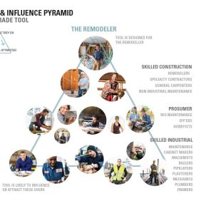 Consumer Pyramid