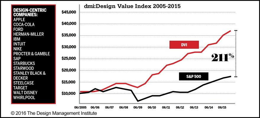 dmi_dt_think_chart